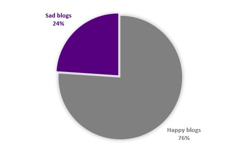 Figure 1: comparing blogs that have been updated in the last year (happy blogs) with those that haven't (sad blogs)