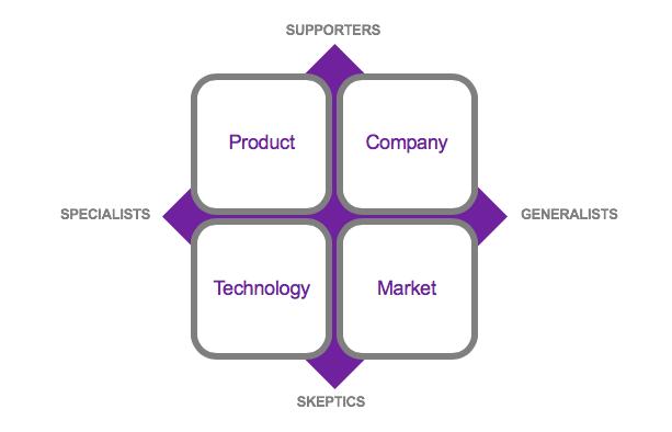 technology message matrix